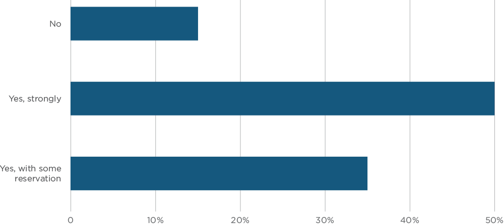 Percentage of litigators that woudl recommend litigation funding to others