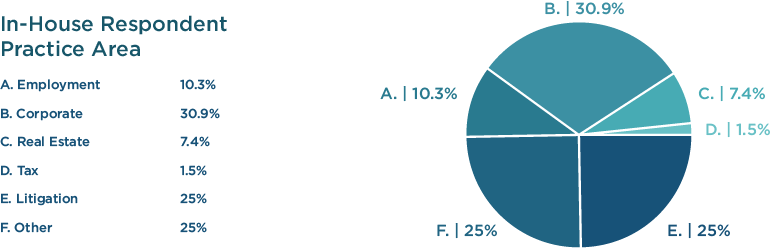 Litigation Finance in-house counsel survey practice area representation